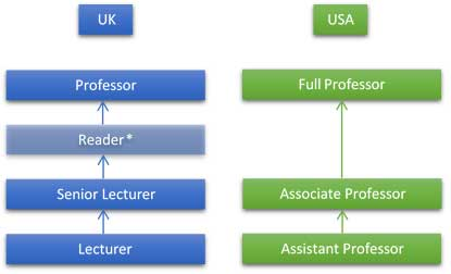 What is the Difference Between a Professor and Teacher?